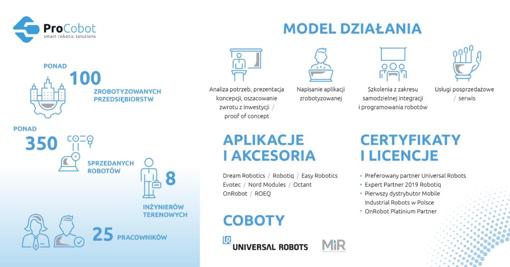 Wdrażanie robotów współpracujących