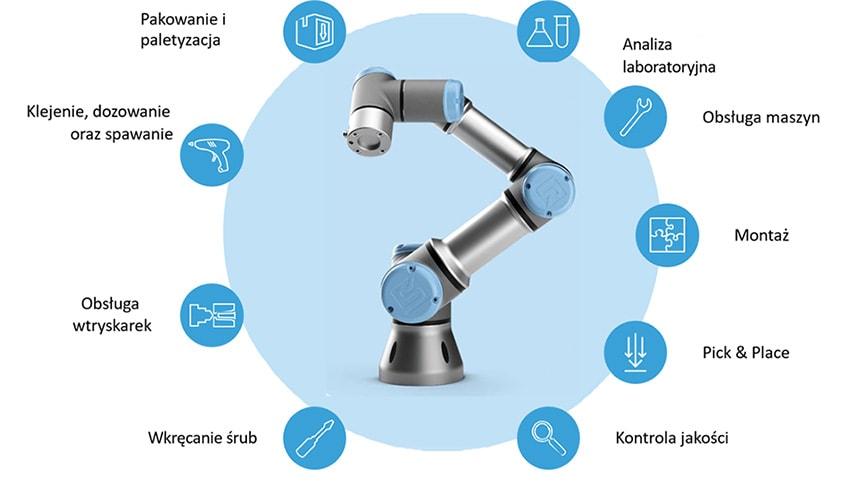 zastosowanie robotów współpracujących